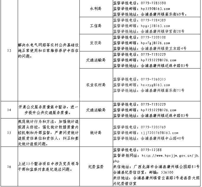 合浦县纪委监委公布漠视侵害群众利益问题专项整治监督举报渠道
